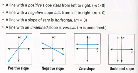 How to write a horizontal line in point slope form